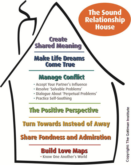 A House model for couple communication